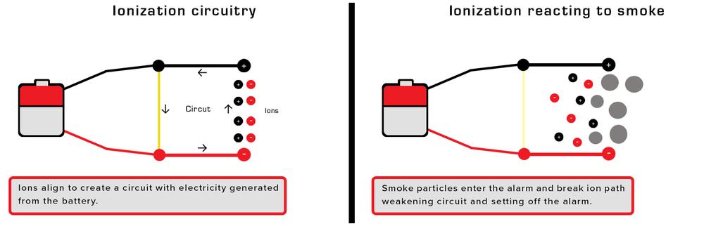 ionization alam 2 fram infograph july 18.png
