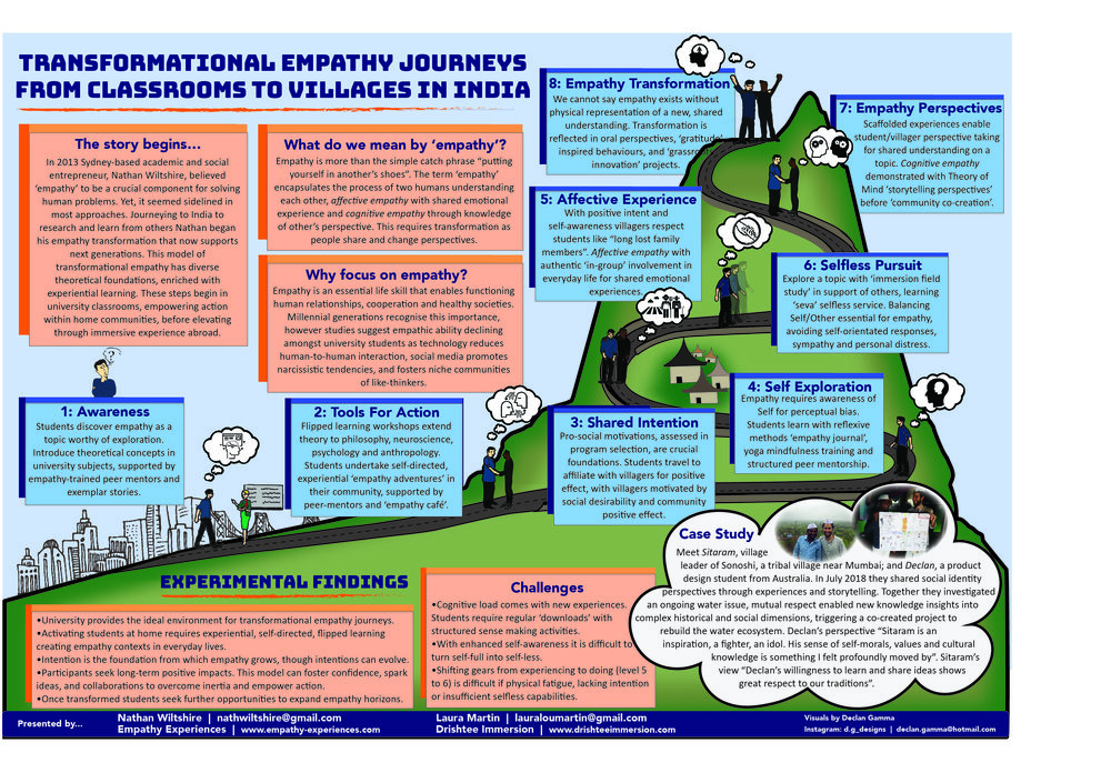 EAIE Poster Session 3122 - Transformational empathy journeys from classrooms to villages in India.jpg