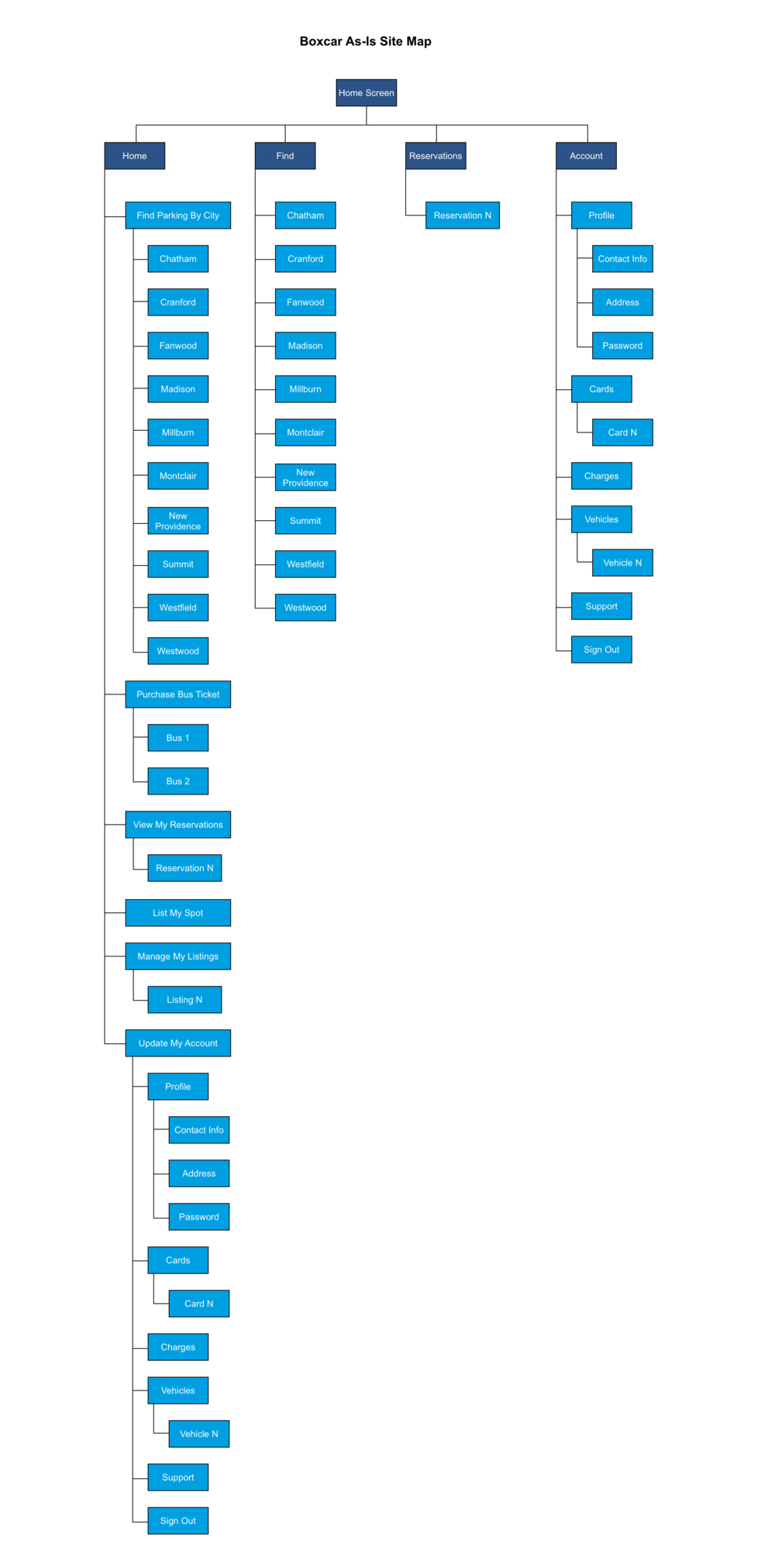 as-is boxcat sitemap.png
