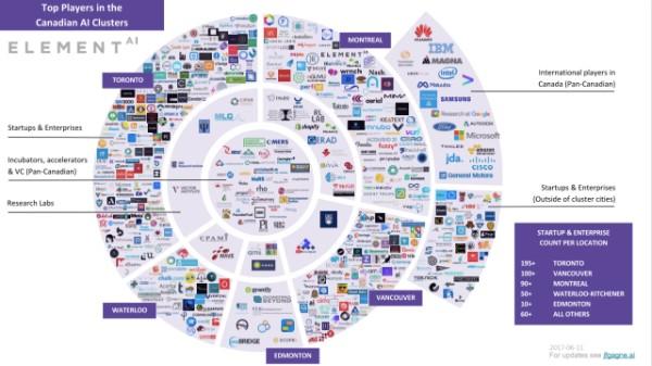 """カナダ AIエコシステムカオスマップ(情報元:jfg """" Mapping the Canadian AI Ecosystem """")"""