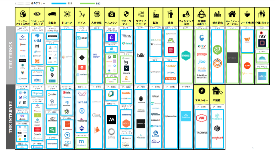 AI × IoT - サプライチェーンの課題とAIの潮流