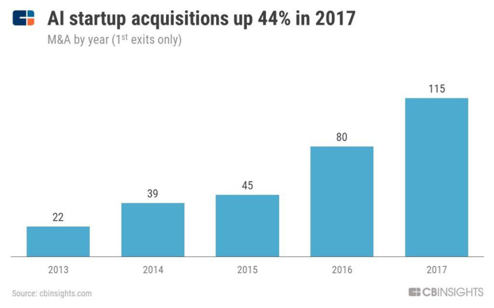 CBInsight: ' The Race For AI: Google, Intel, Apple In A Rush To Grab Artificial Intelligence Startups 'より。