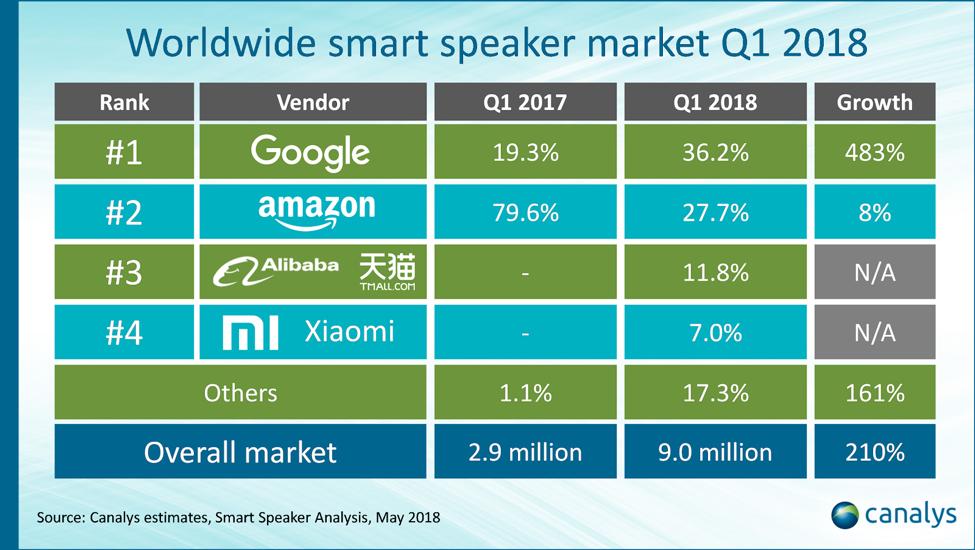 表は、canalys ' Google beats Amazon to first place in smart speaker market 'より