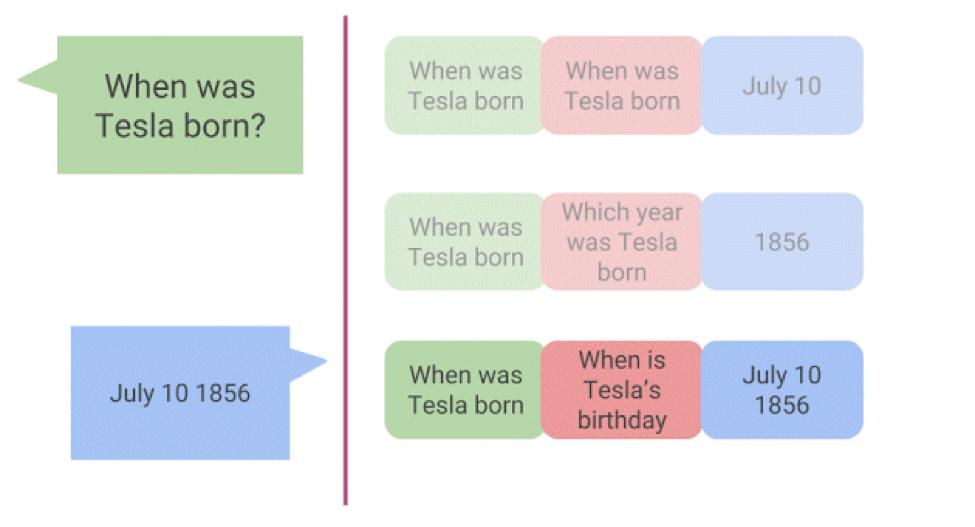 画像は、Google AI Blog ' Open Sourcing Active Question Reformulation with Reinforcement Learning '