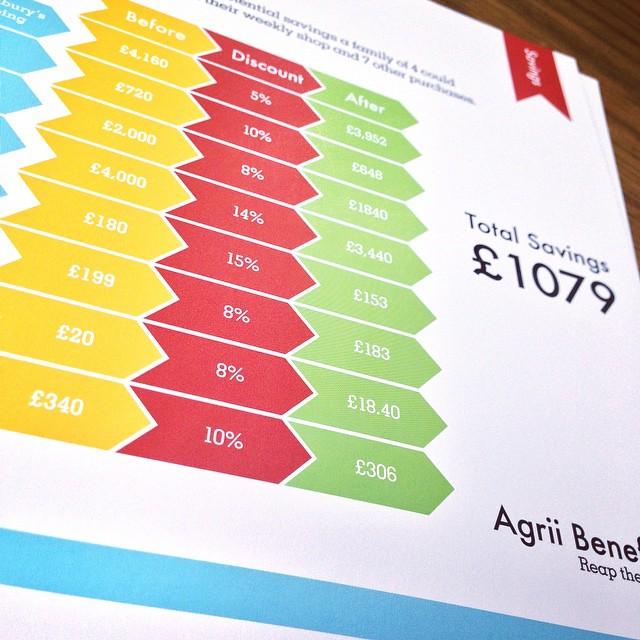 agrii-benefits-agronimists-branding-cheltenham-design-leaflet-infographic-closeup.jpg