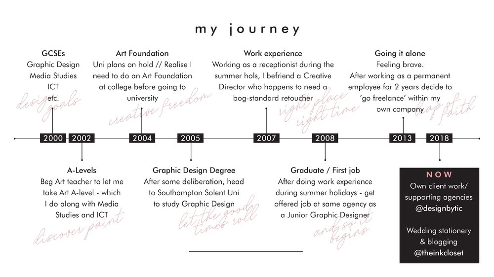 GraphicDesign_GCSE_Alevel_Career_journey.jpg