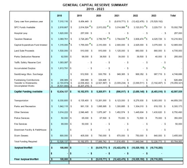 capital budget summary.JPG