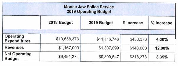 SOURCE - MJPS Budget