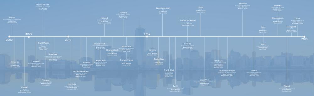 NY Tech Exits '02 - '17