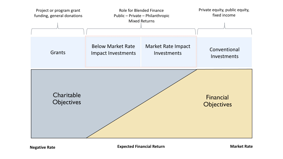 Blended Finance Continuum-97171.001.jpeg