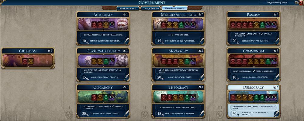 Her ses de 10 forskellige former for styreformer i Civilization VI