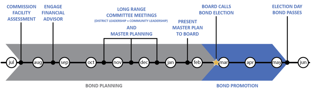 Bond Planning Process.PNG
