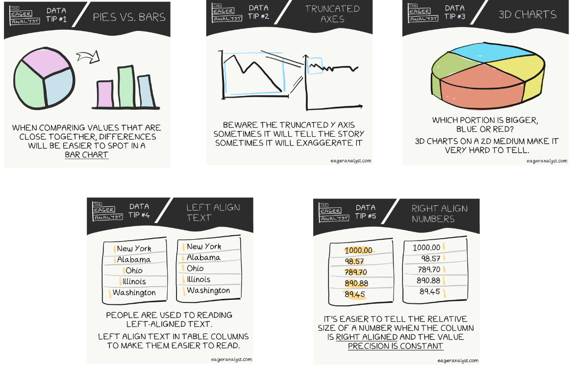 My first five Data Tips — The Eager Analyst