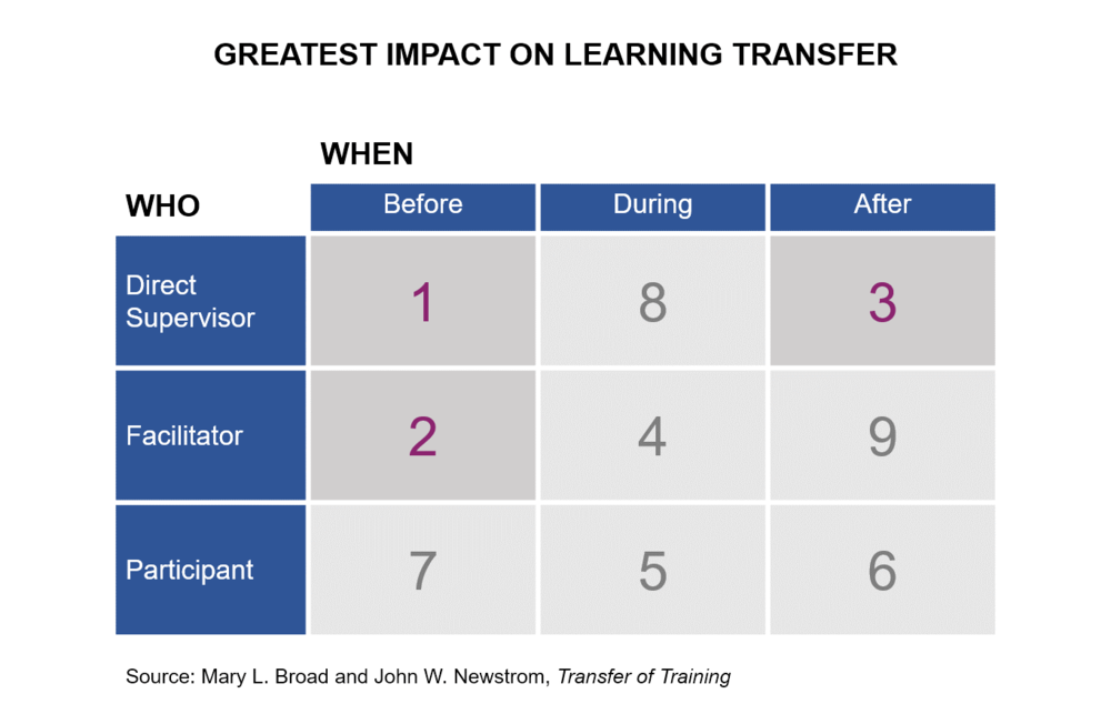 Greatest Impact on Learning Transfer.png