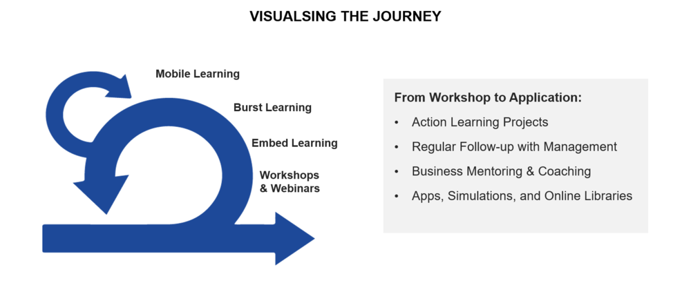 "Companies are requesting learning journeys made of multiple brief interactions spaced over a longer period of time. The result is a more ""iterative"" learning process that is highly agile and adaptable."