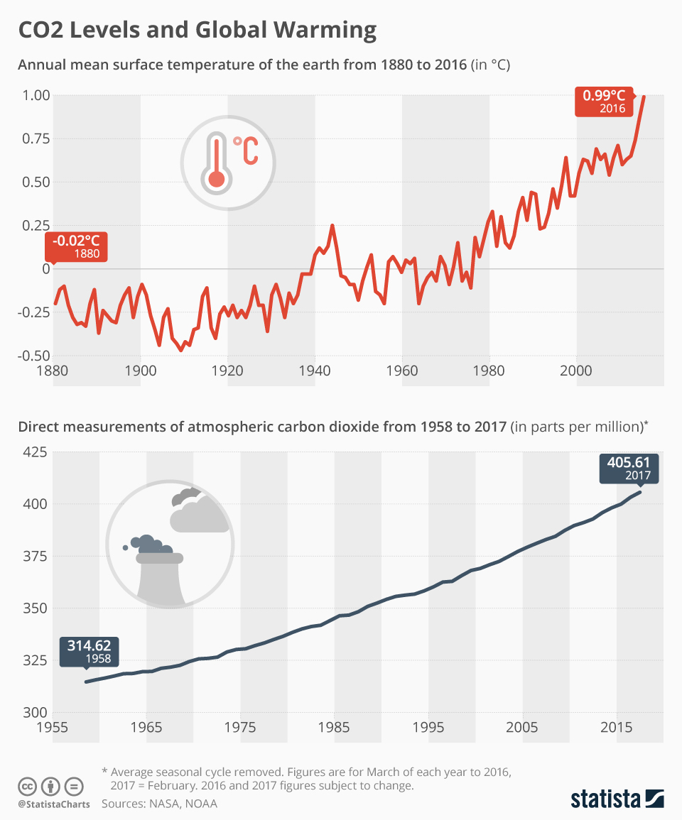 chartoftheday_8471_co2_levels_and_global_warming_n.jpg
