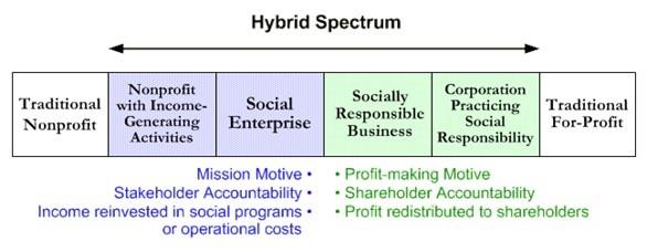 Hybrid Spectrum Image:  http://www.4lenses.org/setypology/hybrid_spectrum