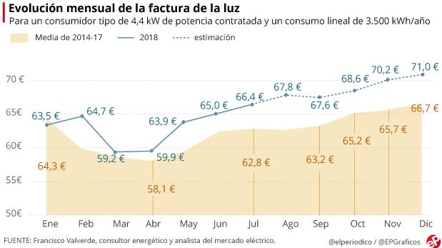 Font: elperiodico.es
