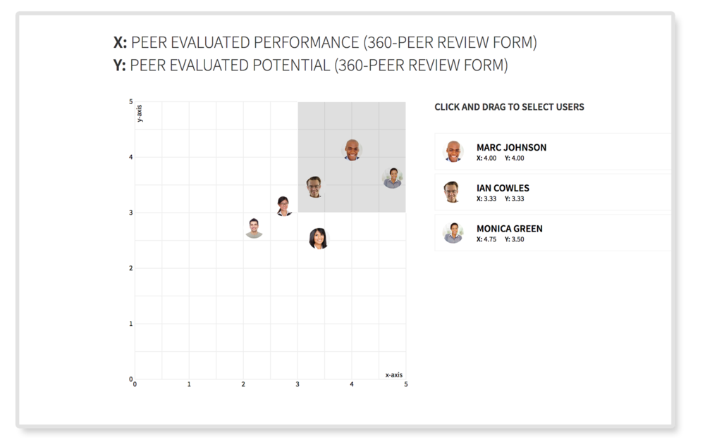 Analyze & Visualize Results - Dive into the results of your review processes, comparing employee performance through a variety of visuals and exports that enable the analysis that HR teams need. PerformYard reporting allows for simple calibration analysis so that top performers are identified and rewarded.