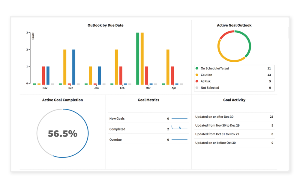 A streamlined andautomated experience - Most performance management initiatives fail because they are clunky and inconsistent. PerformYard removes the headaches and unnecessary steps from your process to make participation painless for managers and employees.← See How PerformYard Streamlines Reviews