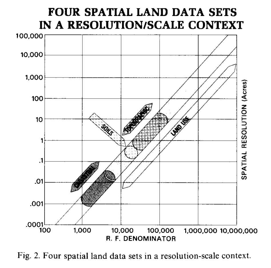 "Schematic diagram of the ""gap"" in land management mapping, between cadastral records and natural resource maps of topography, soils, and land use (Dahlberg 1984, fig. 2). Note that the main diagonal line represents the continuum. The extent of land-use mapping actually fudges the gap discussed in Dahlberg's text and imaged in his fig. 1. Image reproduced under fair-use provisions.]"