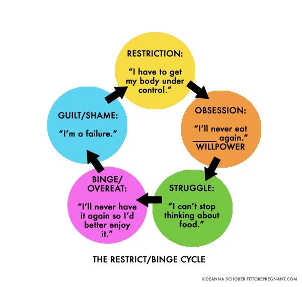restrictbingecycle.jpg