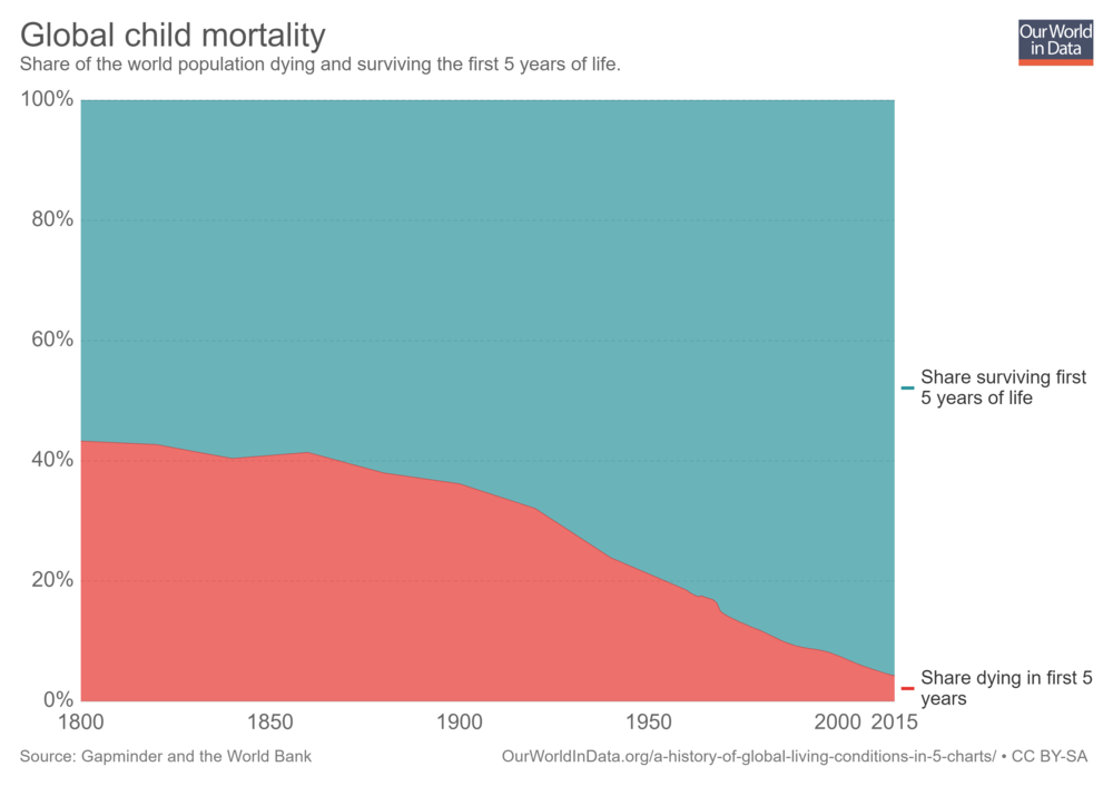 global-child-mortality-timeseries.png