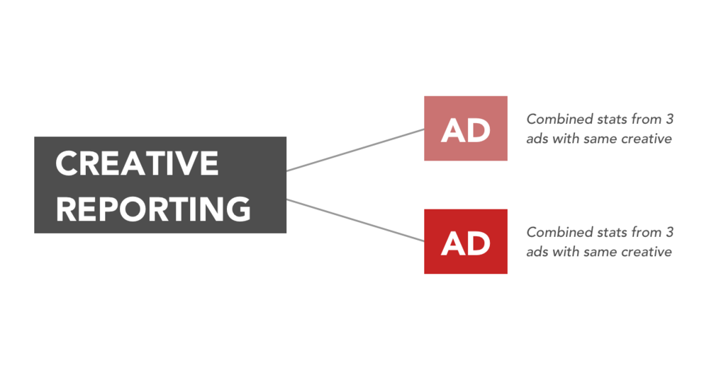 Even though several ads with the same creative will run in different ad sets, you could see their performance combined.