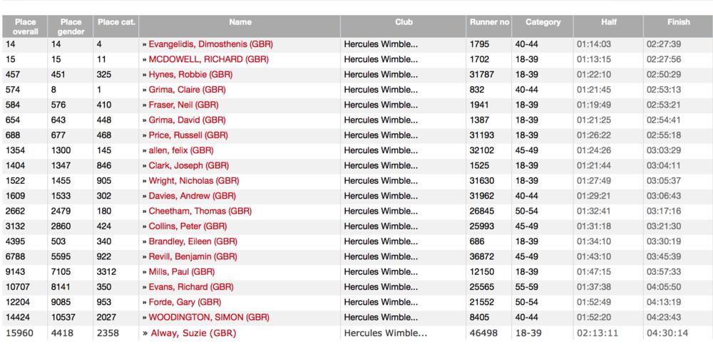 All marathon finishers.png