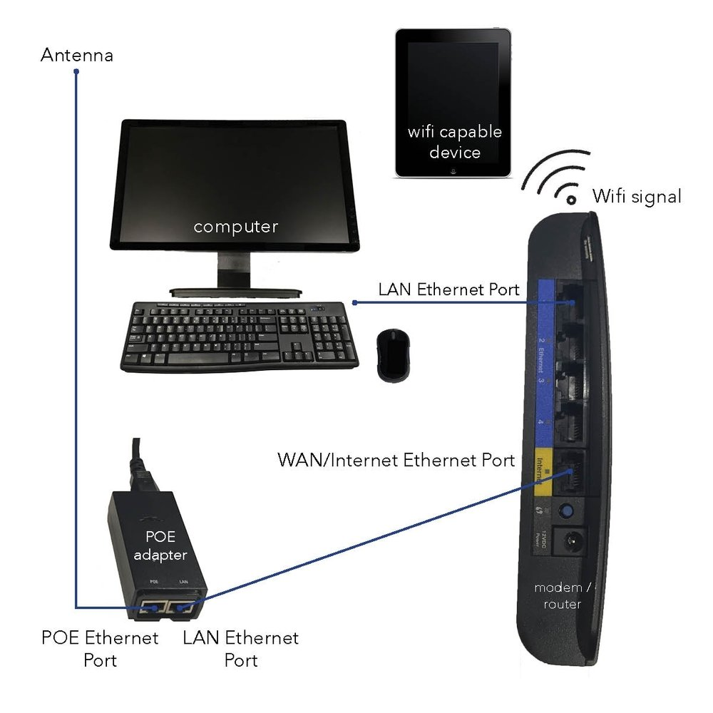 Standard Modem Setup Instructions Image.jpg