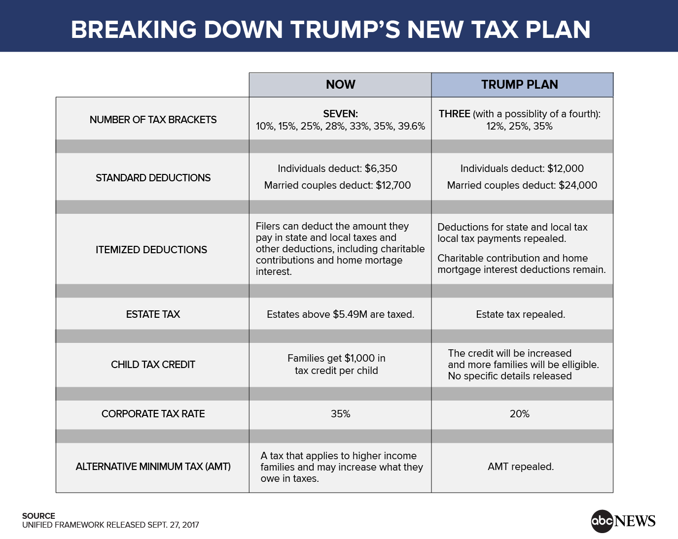 How stupid do the gop tax reformers think americans are the trump tax plan geenschuldenfo Choice Image