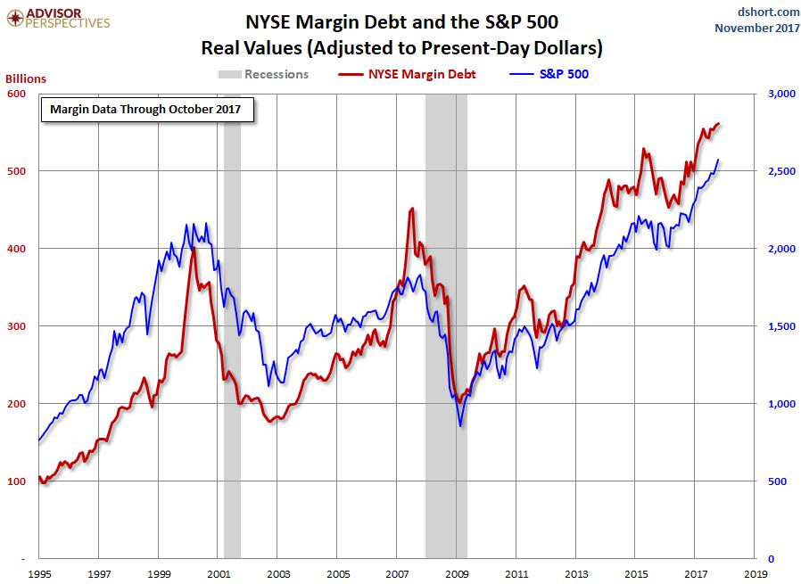us-margin-debt-nyse-2017-10.png