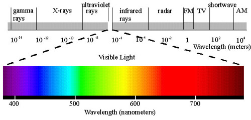 A chart of the different spectral bands and their wavelength: gamma rays, X-rays, UV, visible light, infrared, radar, FM, TV, shortwave, and AM.