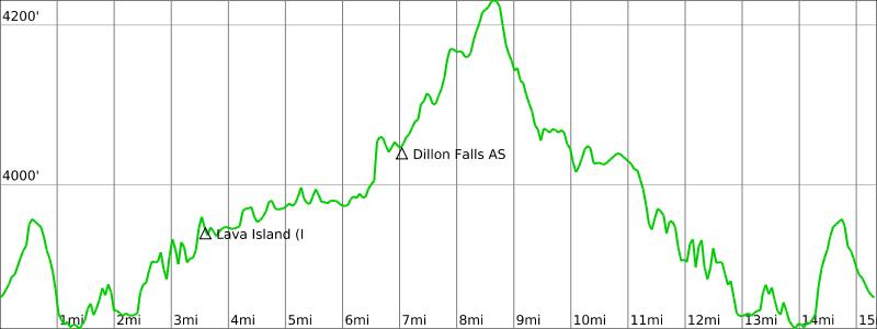 Deschutes River 25K Elevation.png