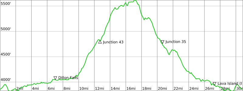 Deschutes River 50K Elevation.png