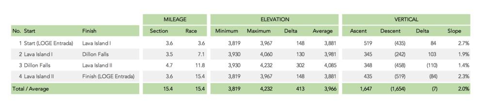 Deschutes River 25K Statistics.png