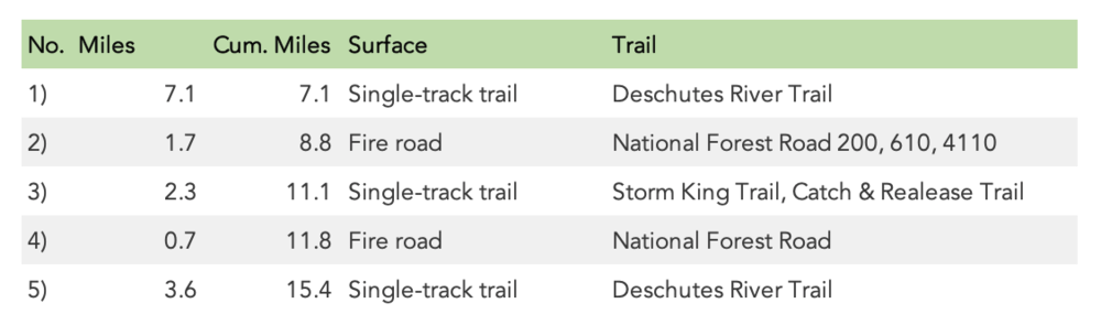 Deschutes River 25K Turn Sheet (2019)