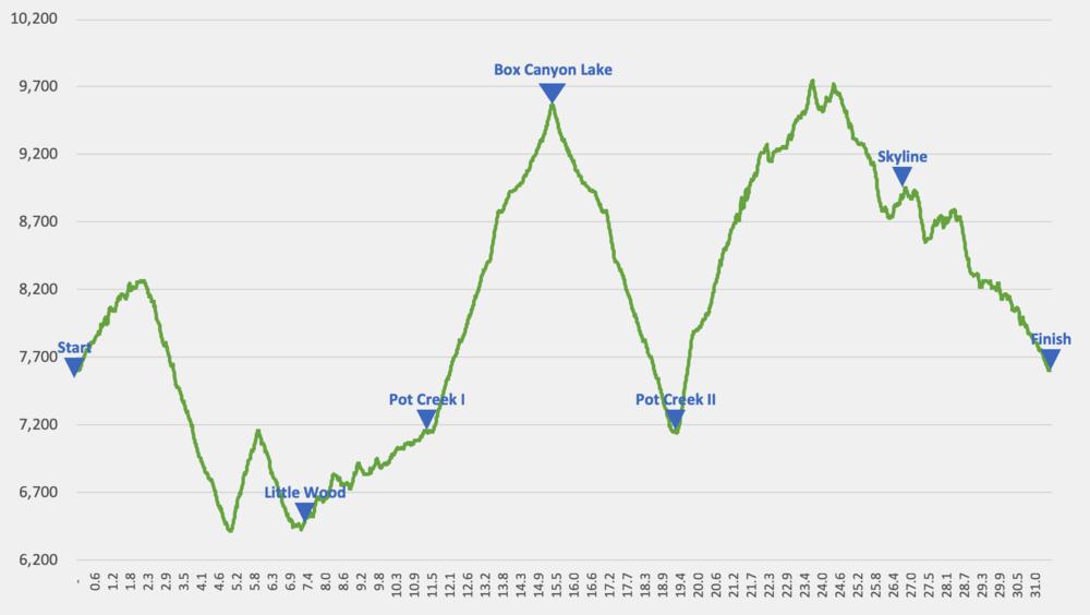 Triumph 50K    elevation profile — 8,300' of climb