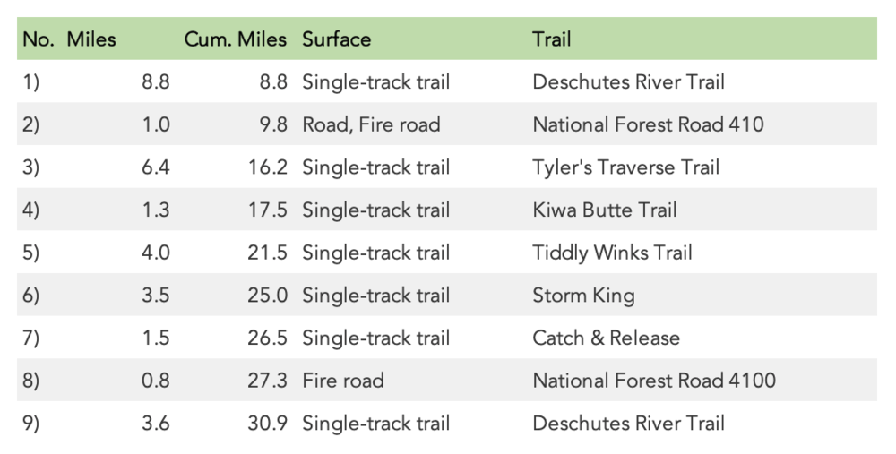 Deschutes River 50K Turn Sheet (2019)