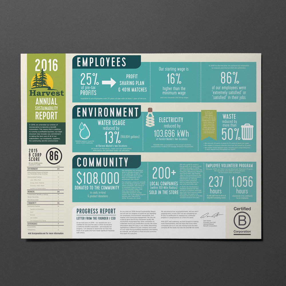 Harvest's first Annual Sustainability Report produced.   Report design by Noe Designs.