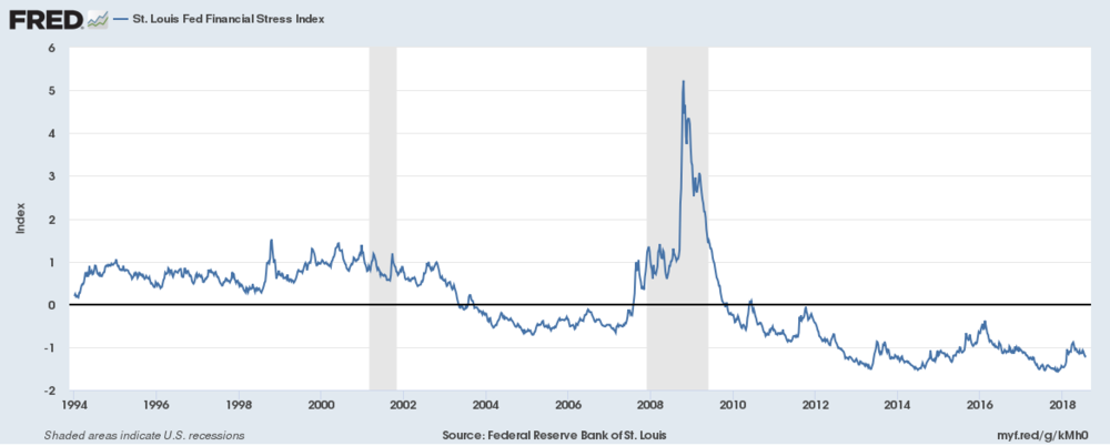 "Financial Stress Index finds its new support levels. It's an index similar to the VIX or ""Fear Index"" Never shows the real current state of things, but always jumps rapidly. Same was in 2008."