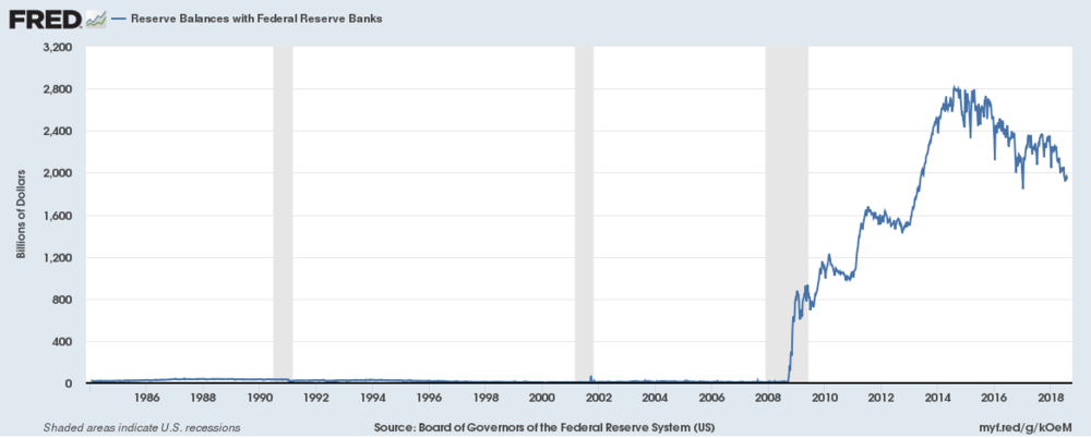 How many assets Federal Reserve Banks have? What does it mean? They will buy out government bonds; it will lead to the higher level of inflation and higher USD liquidity, but eventually will be stopped by FED rate which we have mentioned before.