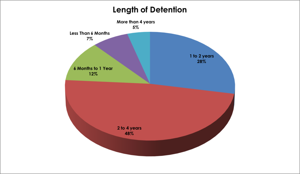 Length of detention.png