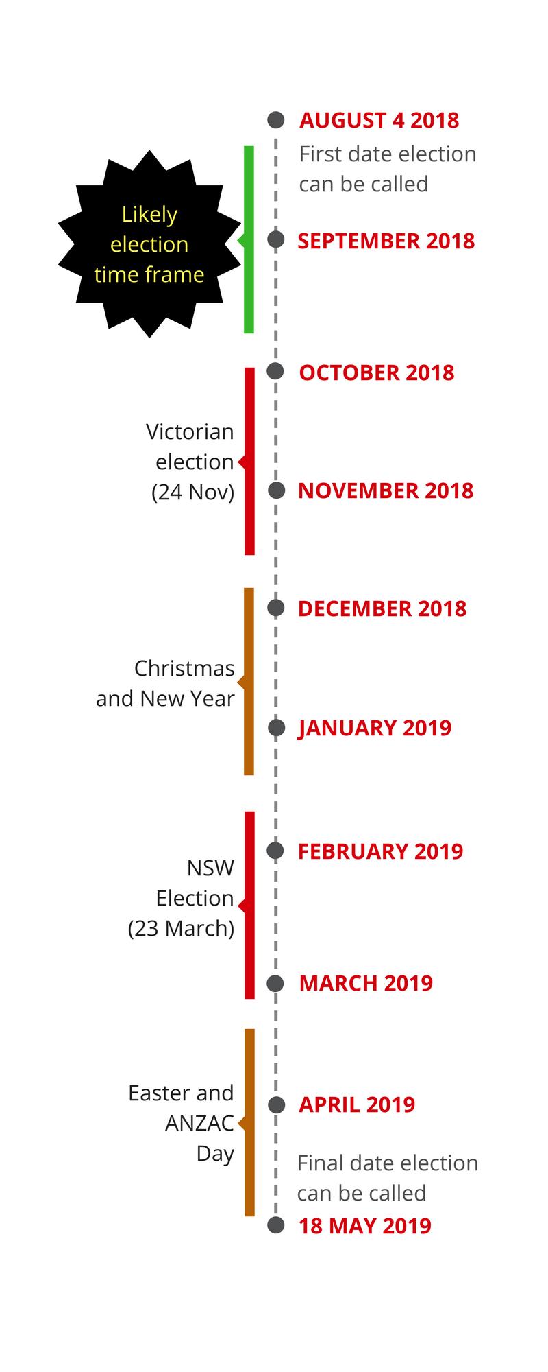 election-timeline-wells-haslem-mayhew_orig.png