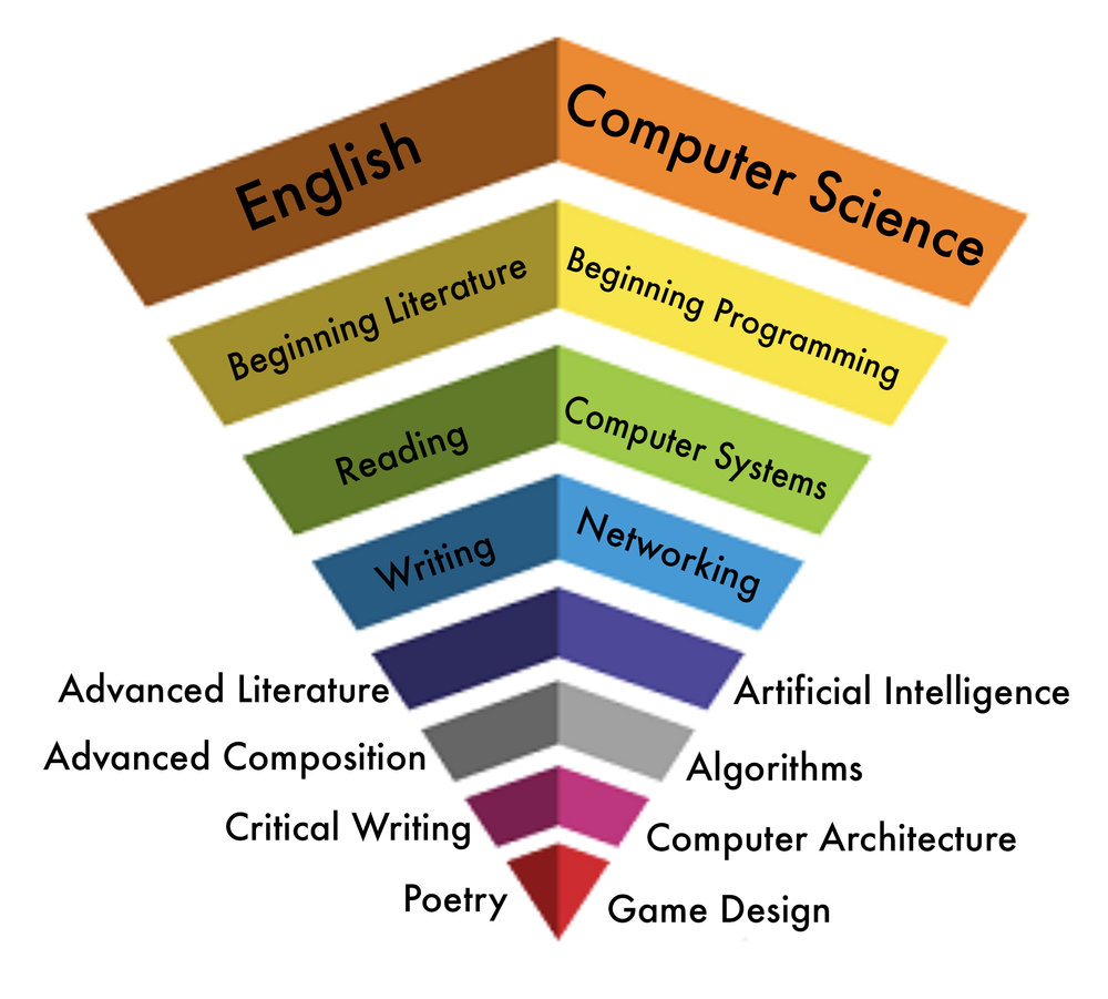 How does computer programming relate to Computer Science? - Just like reading and writing are fundamental skills you'll learn when you study English, computer programming is one of the fundamental skills you'll learn when you study Computer Science. Computer Science includes many topics that describe the design and use of computers.
