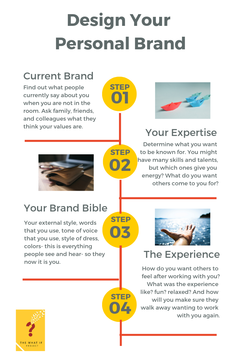 WIP Personal Brand Process v2.png