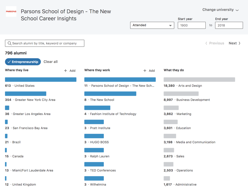 Parsons School of Design - Potential Reach // 796 Alumni categorized as entrepreneurs through LinkedIn's Career Insights