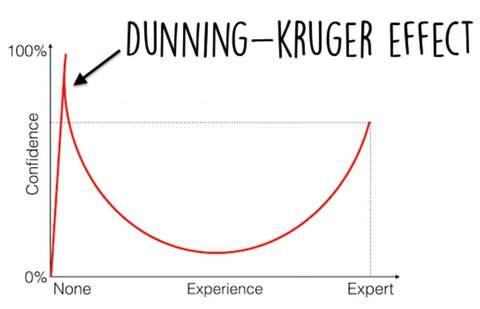 dunning-kruger-effect-1140x641-e1509991460767_large.jpg