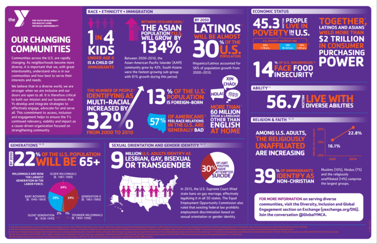 Source: http://www.ymcacolumbus.org/pdf/DIG-Infographics.pdf