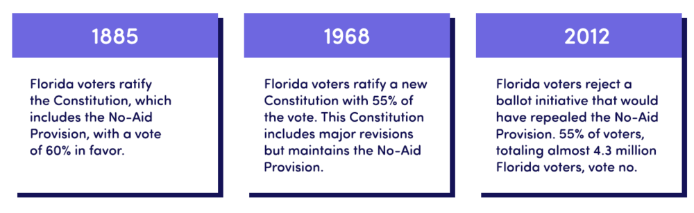 A Timeline Of The Florida No-Aid Provision